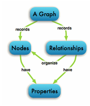Colabria Graph Database