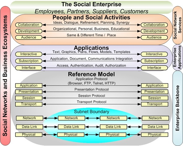 The Social Enterprise Stack - Colabria