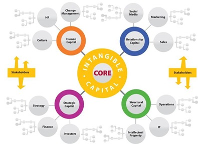 Colabria Knowledge Management