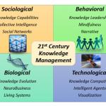 21st Century KM